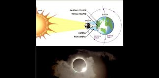 Why does the Total Solar Eclipse Arrise from the West? 33° Synch