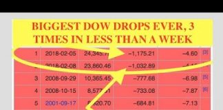 Stock Market Tanks Worst in 90 Years, 3 Times in 7 Days